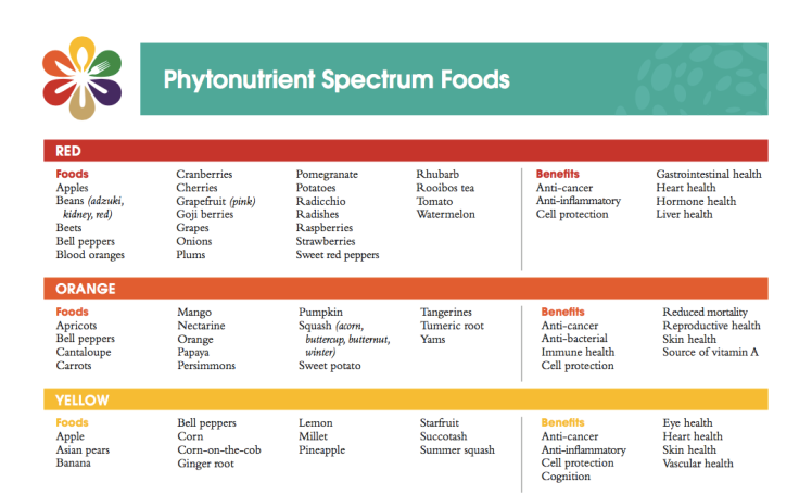 phytonutrient-part-1